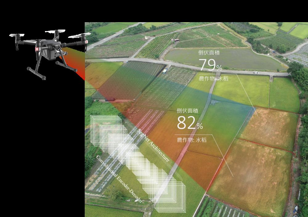 從天空看農業-無人機之農損即時辨識技術