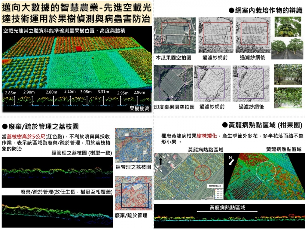 Intelligent Agriculture towards Big Data - Advanced Airborne LiDAR Technology Applied to Fruit Tree DetectionPest Control
