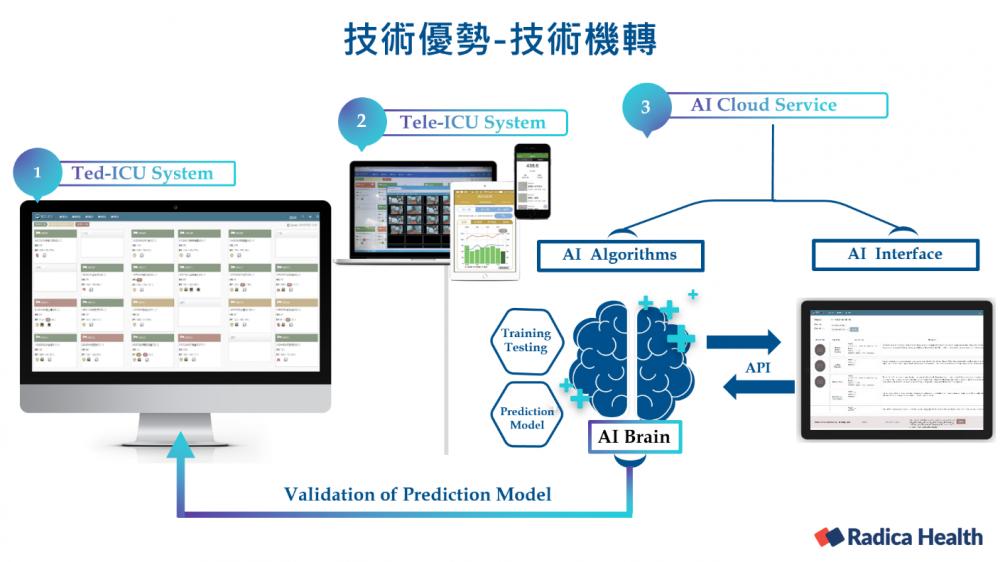遠距人工智慧重症照護平台