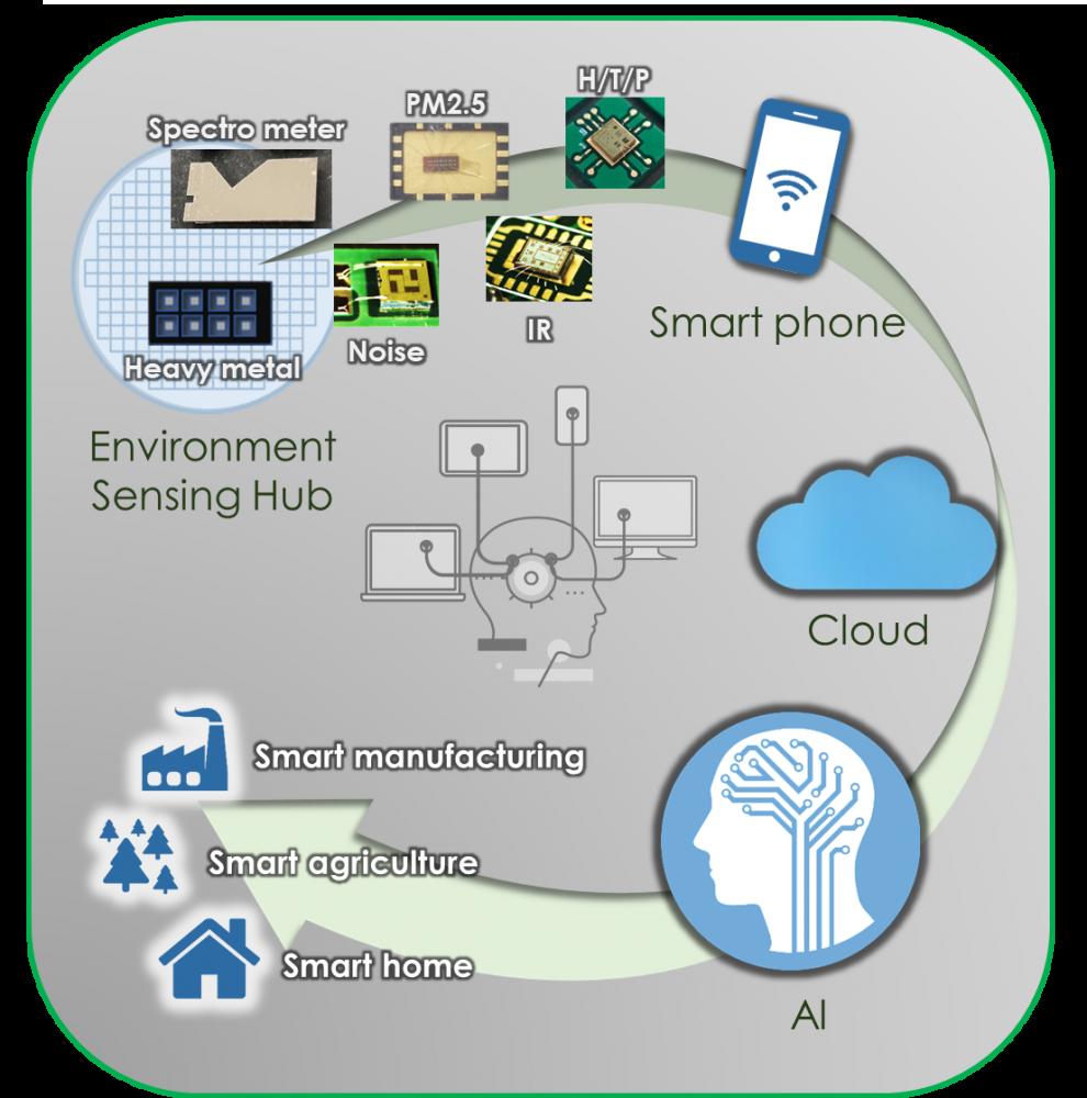 「感測器晶片」- 尖端科技不可或缺的基礎,延續我國半導體產業競爭力的關鍵技術