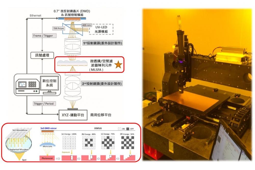 高精度無光罩式UV曝光機