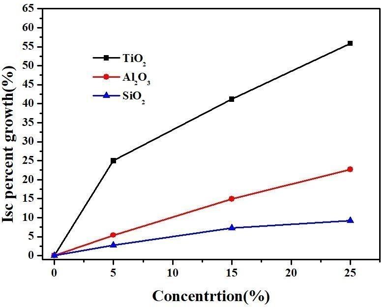 矽膠膜層摻雜氧化物微米顆粒應用於螢光粉太陽能集光器