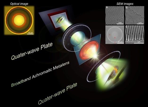 可見光寬頻消色差介電質超穎透鏡成像