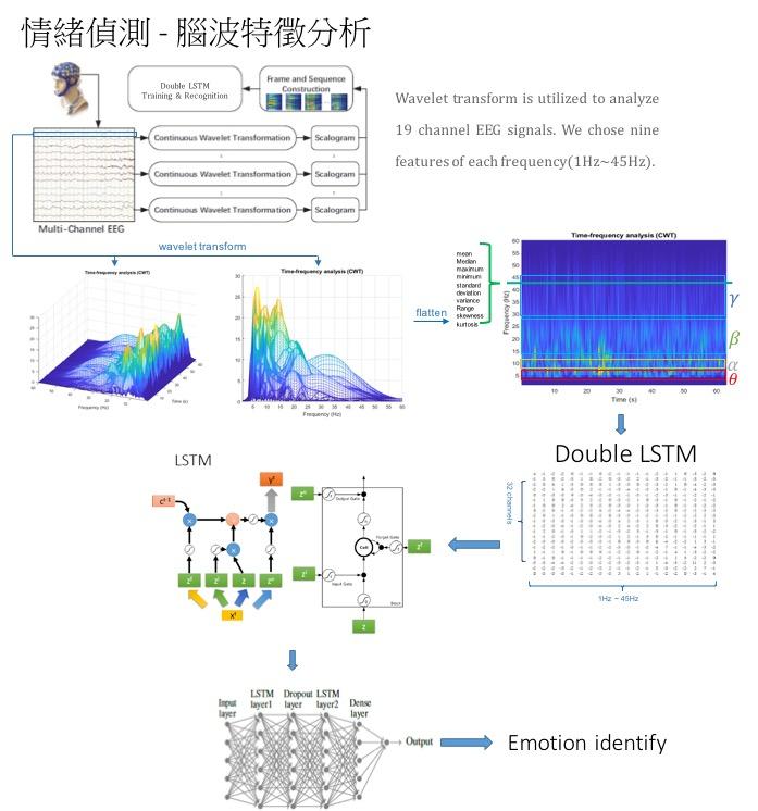 AI技術結合社群平台 感知情緒預測意念