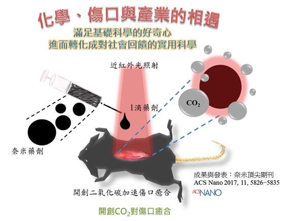 產生二氧化碳促進血管生成加速傷口癒合之近紅外光感應技術