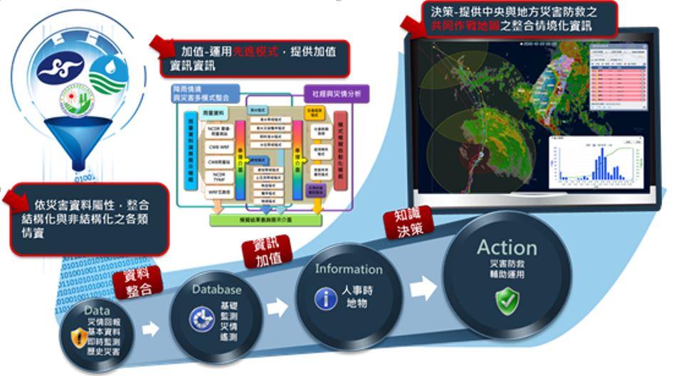 技術搶先看—巨量防災資訊及即時情資之整合、分析與應用技術
