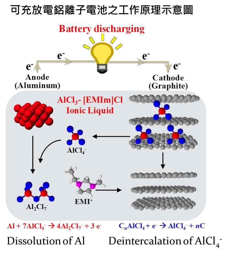 技術搶先看—下一世代儲能新星:可高速充放電鋁離子電池